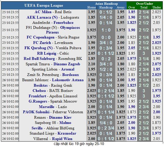 Lịch thi đấu bóng đá Champions League ngày 23-10  ảnh 1