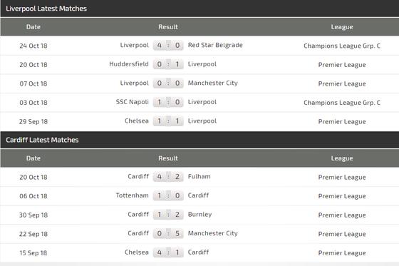Liverpool - Cardiff: Khi Mo Salah vào phom ảnh 4