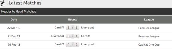 Liverpool - Cardiff: Khi Mo Salah vào phom ảnh 3