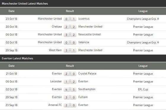 Man United - Everton: Quỷ đỏ quyết thắng ảnh 4
