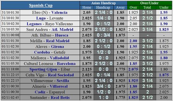 Lịch thi đấu bóng đá châu Âu ngày 31-10 và 1-11  ảnh 3
