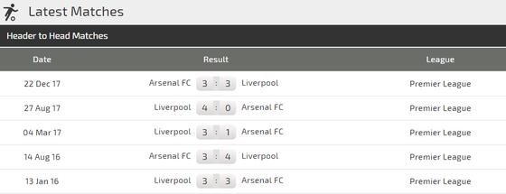 Arsenal - Liverpool: Cơ hội nhỏ nhoi của Pháo thủ ảnh 3