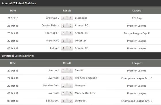Arsenal - Liverpool: Cơ hội nhỏ nhoi của Pháo thủ ảnh 4