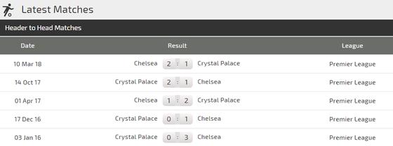 Chelsea - Crystal Palace: The Blues vùi dập Đại bàng ảnh 4