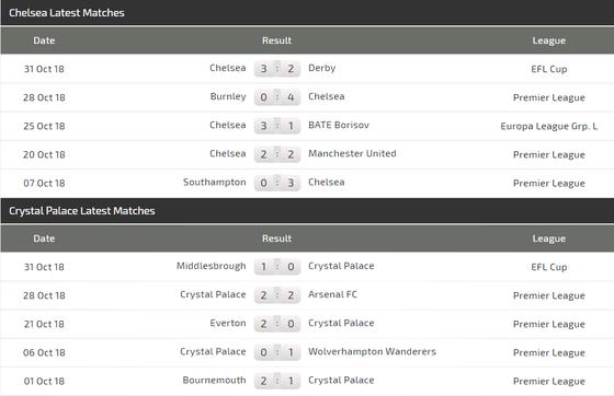Chelsea - Crystal Palace: The Blues vùi dập Đại bàng ảnh 5