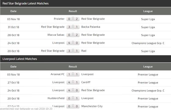 Red Star Belgrad – Liverpool: Cơ hội ghi bàn của Salah ảnh 5
