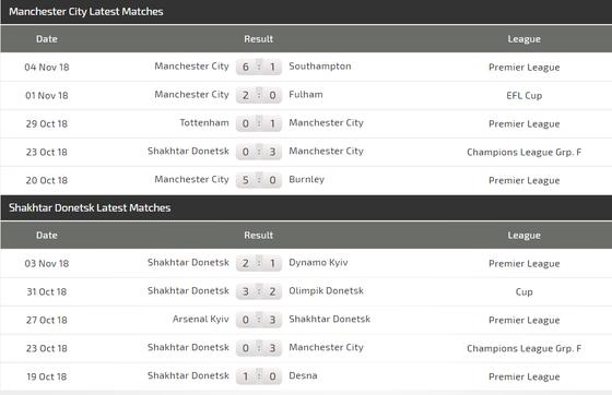 Manchester City - Shakhtar Donetsk: Hai bàn là quá đủ ảnh 4