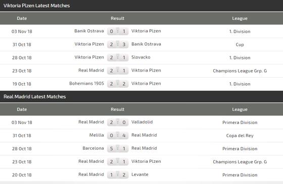 Viktoria Plzen - Real Madrid: Trận ra mắt của Santiago Solari ảnh 4