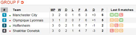Manchester City - Shakhtar Donetsk: Hai bàn là quá đủ ảnh 5