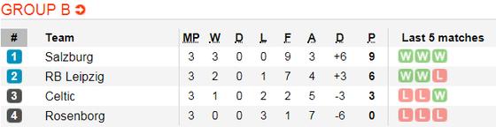 Lịch thi đấu bóng đá Europa League ngày 8-11 ảnh 4