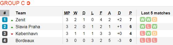 Lịch thi đấu bóng đá Europa League ngày 8-11 ảnh 5