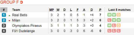 Lịch thi đấu bóng đá Europa League ngày 8-11 ảnh 8