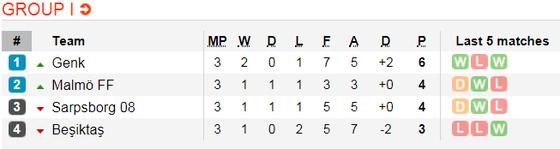 Lịch thi đấu bóng đá Europa League ngày 8-11 ảnh 11
