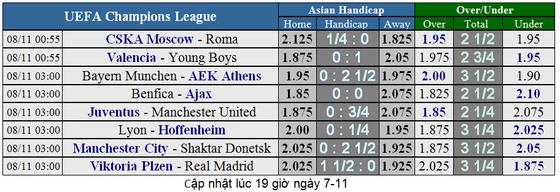 Manchester City - Shakhtar Donetsk: Hai bàn là quá đủ ảnh 1