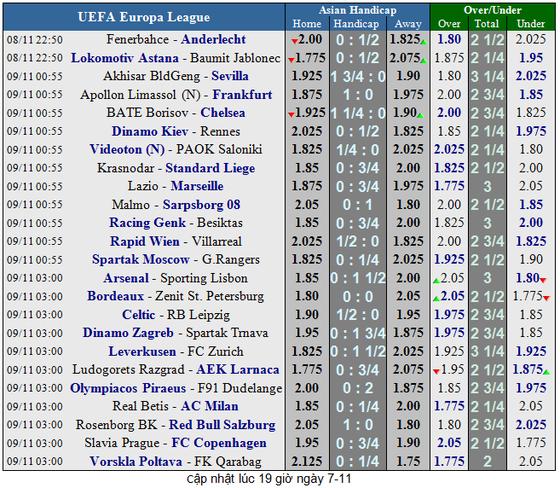 Lịch thi đấu bóng đá Europa League ngày 8-11 ảnh 2