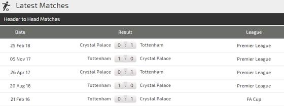 Crystal Palace – Tottenham: Đại bàng đấu Gà trống ảnh 4