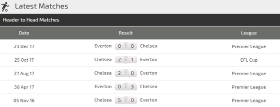 Chelsea - Everton: Chờ xem Hazard tòa sáng ảnh 3