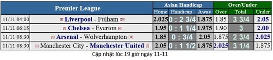 Liverpool - Fulham: Salah và Mane, cuộc đua săn bàn ảnh 1