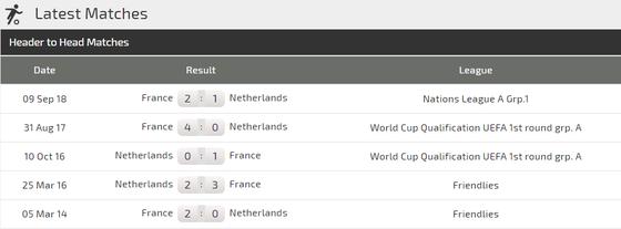 Hà Lan - Pháp: Đua nhau ghi bàn ở Rotterdam ảnh 4