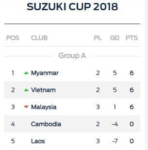 (Trực tiếp) Việt Nam - Malaysia 0-0 ảnh 12