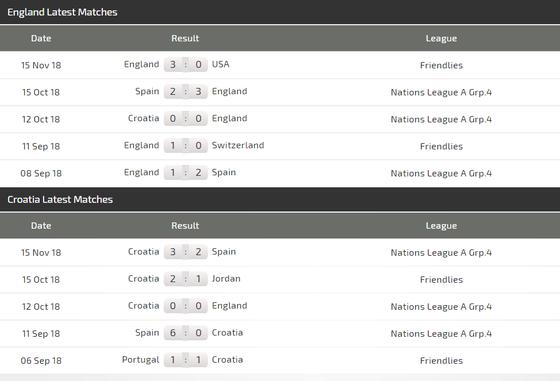 Nations League, Anh – Croatia: Tranh ngôi nhất bảng ảnh 4