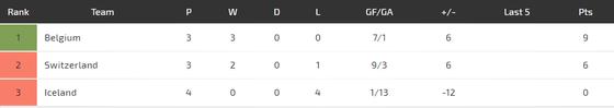 Nations League, Thụy Sĩ – Bỉ: Hazard sẽ tạo nên khác biệt ảnh 5