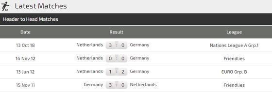 Nations League: Đức – Hà Lan: canh bạc của Joachim Loew (Mới cập nhật) ảnh 2