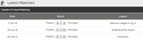 Nations League, Bồ Đào Nha - Ba Lan: Ba điểm cho chủ nhà (Mới cập nhật) ảnh 3