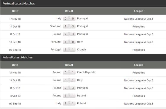 Nations League, Bồ Đào Nha - Ba Lan: Ba điểm cho chủ nhà (Mới cập nhật) ảnh 4