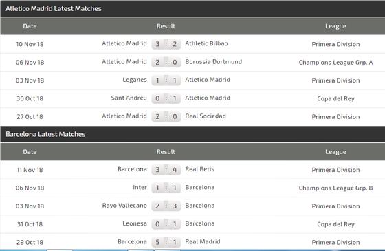 Atletico Madrid - Barcelona: Griezmann đối đầu Messi ảnh 4