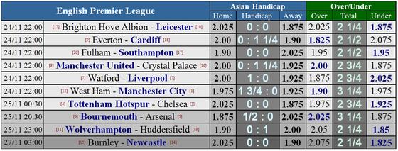 West Ham - Manchester City: Chờ đợi cơn mưa bàn thắng ảnh 5