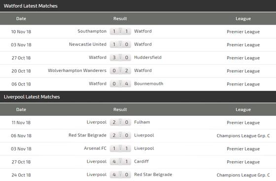 Watford - Liverpool: Xao lãng vì cúp châu Âu ảnh 5