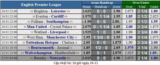 West Ham - Manchester City: Chờ đợi cơn mưa bàn thắng ảnh 1