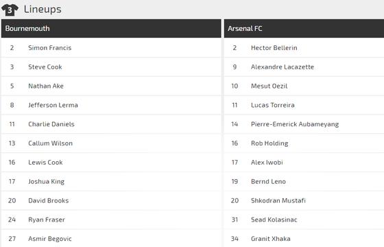 Bournemouth - Arsenal: Đòn sát thủ của Mesut Oezil ảnh 2
