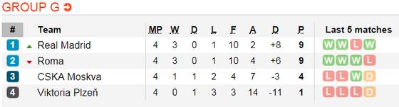 AS Roma - Real Madrid: Khi Kền kền thức tỉnh ảnh 6