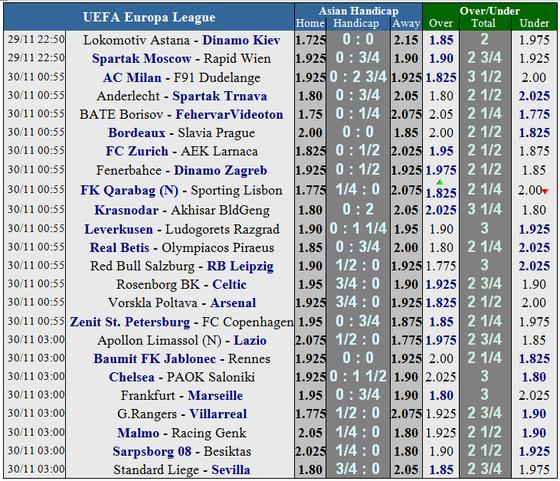 Lịch thi đấu bóng đá Champions League ngày 29-11 ảnh 15