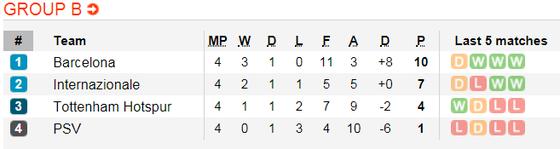 PSV Eindhoven – Barcelona: Chấp nửa đội hình, Messi vẫn thừa sức thắng (Cập nhật 20g) ảnh 6