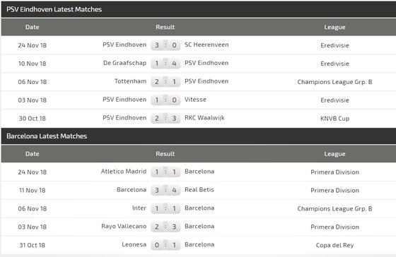 PSV Eindhoven – Barcelona: Chấp nửa đội hình, Messi vẫn thừa sức thắng (Cập nhật 20g) ảnh 5