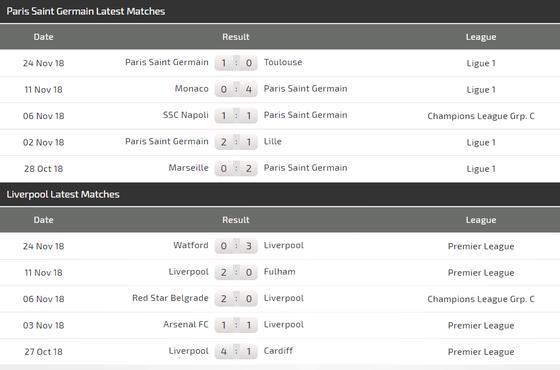 PSG - Liverpool: cuộc thư hùng giữa các siêu sao ảnh 5