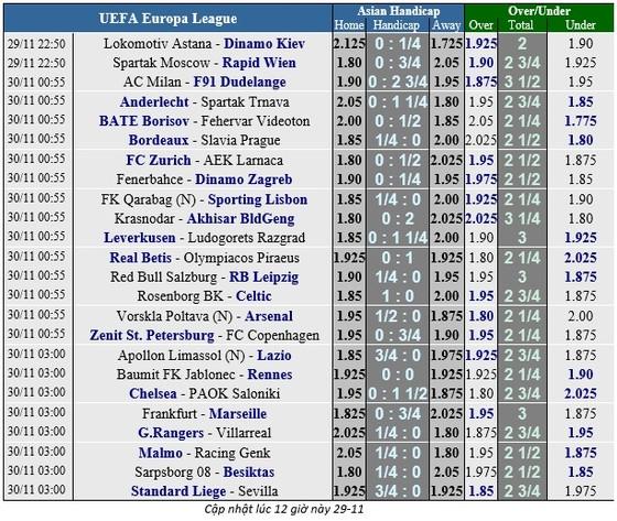 Lịch thi đấu bóng đá EUROPA LEAGUE ngày 30-11 ảnh 1