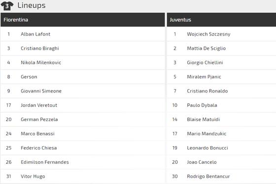 Fiorentina - Juvenrtus: Ronaldo sẽ lại tỏa sáng ở Franchi ảnh 2