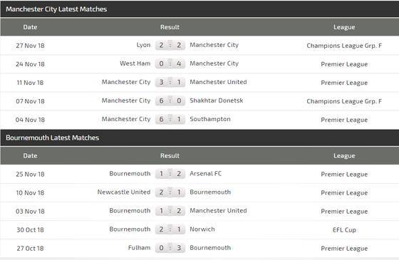 Manchester City – Bournemouth: Pháo hoa trên sân Etihad ảnh 5
