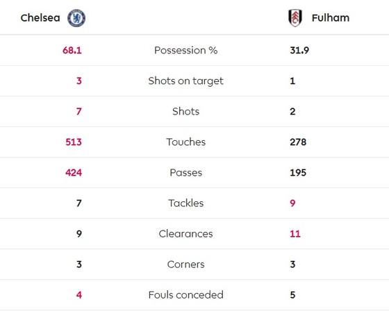 Chelsea - Fulham 2-0: Pedro khai hỏa, Loftus-Cheek góp công ảnh 2