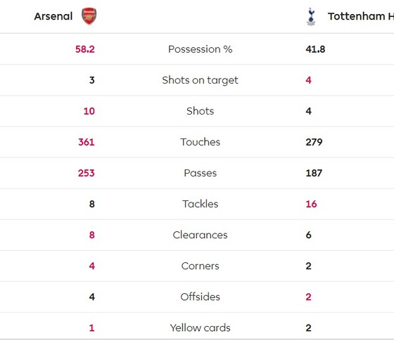 Arsenal - Tottenham 4-2: Màn trình diễn kinh hoàng ở Emirates ảnh 6