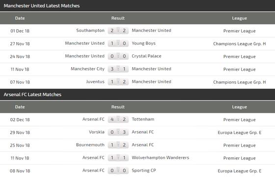 Man United - Arsenal: Martial thi tài Aubameyang ảnh 4