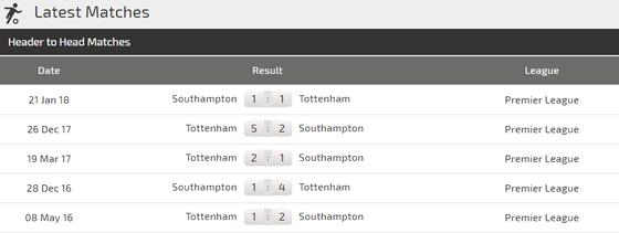 Tottenham - Southampton: Xoa dịu nỗi đau ảnh 3