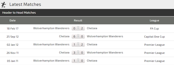 Wolves - Chelsea: Tiềng nói của Eden Hazard ảnh 3