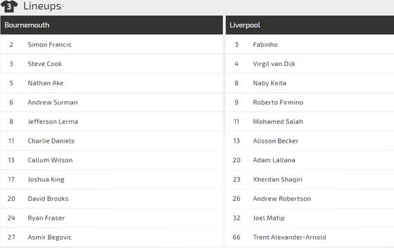 Bournemouth - Liverpool: Căng thắng trên sân khách ảnh 2
