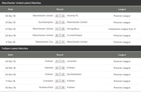 Manchester United – Fulham: Quỷ đỏ ghi bàn thả ga! ảnh 5
