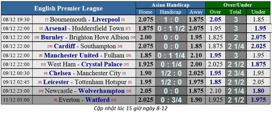 Manchester United – Fulham: Quỷ đỏ ghi bàn thả ga! ảnh 2